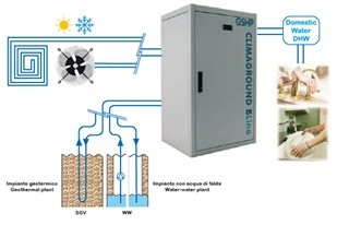Refrigeratori acqua-acqua