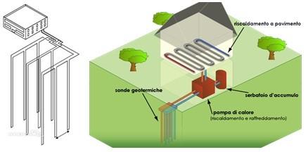 Refrigeratori geotermici