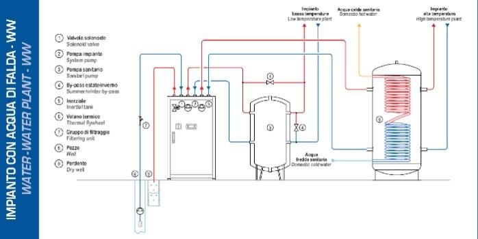 Schema Elettrico Funzionale : Esempio schema funzionale impianto termico fare di una mosca