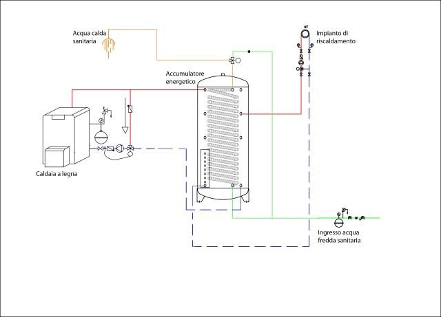 Schema Elettrico Frigorifero Indesit : Come sfruttare al massimo l energia delle biomasse