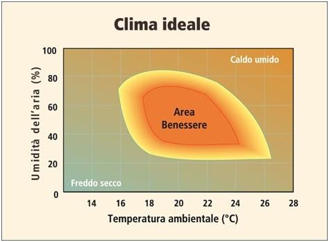 Casa immobiliare accessori tasso di umidita ideale in casa - Umidita ideale in casa ...