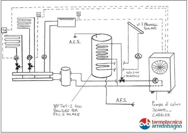 è un generatore unico, molto affidabile, per riscaldare ...