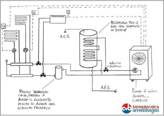 Pompa di calore commerciale veneta beltrame for Impianto di riscaldamento con pompa di calore